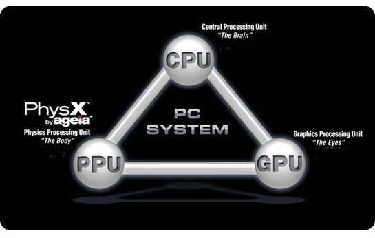 процесор нового типу став PPU PhysX