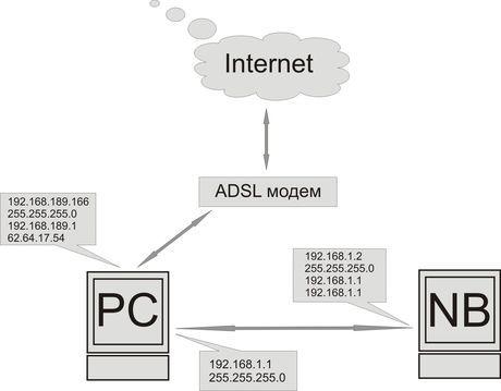 Інструкція по налаштуванню локальної мережі для будинку