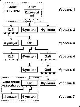 Інтерфейс usb: опис і основи пристроїв сполучення. Контролери для usb