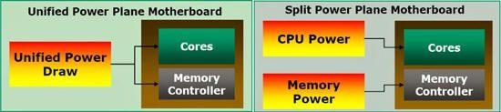Нові процесори AMD