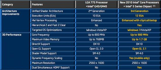Нові процесори Intel Core i3, Core i5, Core i7