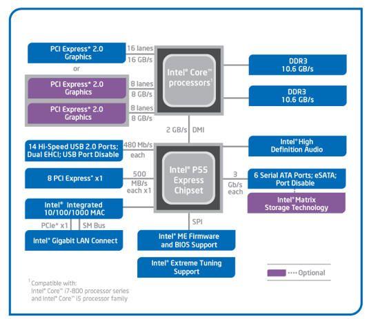 Схема набору системної логіки Intel P55 Express