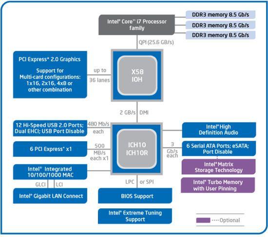 Схема набору системної логіки Intel X58 Express