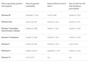 Windows lifecycle fact sheet