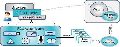 Принцип роботи системи аутентифікації FIDO