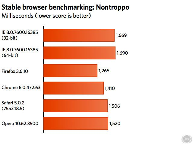 Nontroppo General Browser Load-Time Test